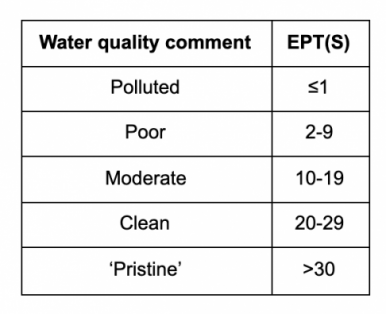 An expert water quality interpretation of EPT scores
